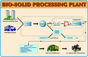 BioSolidsProcessdiagram