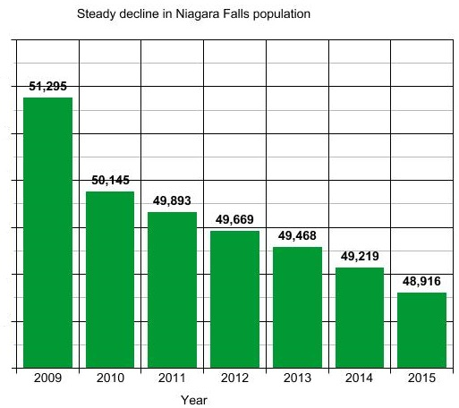 Figure 1. While Buffalo has stabilized its population loss over recent years, Niagara Falls is still losing people at a steady clip.