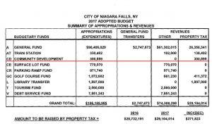 2017 budget--AR