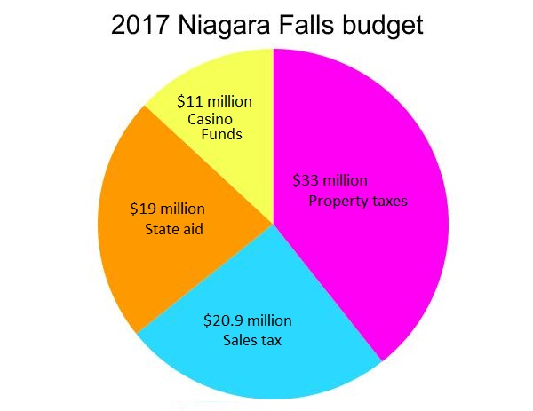 """""""The City's adopted general fund budget for 2017 was approximately $93 million."""" With casino revenue going away, it's about to hit the fan, and we don't mean this pie."""